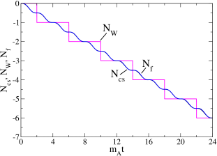 The bosonic fields are evolved through a series of sphaleron transitions, thereby continuously changing the Chern-Simons number. The fermion fields are evolved in this background using the equations of motion, and fermion number is seen to obey the anomaly equation. The Higgs winding number follows in steps (shown is
