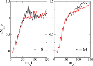 The evolution of average Chern-Simons number, with (black) and without (red) fermion back-reaction. Here shown for
