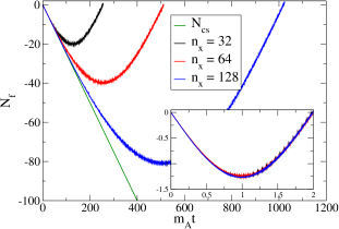 For large enough Chern-Simons number, the anomaly equation is no longer satisfied on a small lattice. Increasing the volume allows a larger range of agreement. The three curves coincide upon rescaling by the lattice size