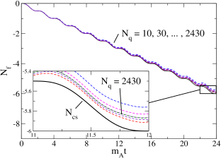 Convergence of the fermion number as the ensemble is enlarged. Here 10 to 2430 realisations, for a small lattice