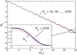 Convergence of the fermion number as the ensemble is enlarged. Here 10 to 2430 realisations, for a large lattice
