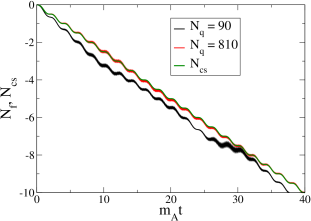 Sphaleron transitions and fermion number for larger volume