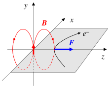 (a) The coordinate system for describing the transverse spin dependence of inclusive DIS in the target rest frame. (b)Transverse target spin asymmetry in the scattering of an electron (charge