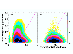 PMT timing and hit pattern cut. Data (left) show an excess of mis-reconstructed and non-Chrerenkov events to the upper-left of the diagonal cut line. Approximately 78% (8%) of data (MC) events between 7.0-7.5 MeV are rejected by the cut. The color scale is to show the relative (normalized) number of events.