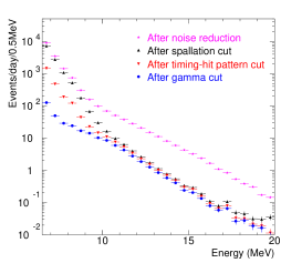 Summary of the data reduction steps (top) and their efficiencies on MC (bottom)