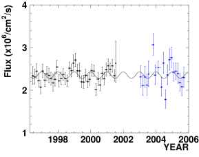 Time dependence of the solar neutrino flux. The black points are from the 1496-day SK-I data set at a threshold of 5.0 MeV. The blue points are from the 791-day SK-II data set at a threshold of 7.0 MeV. The black line represents the expected