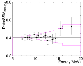 Ratio of observed and expected energy spectra. The purple lines represent a