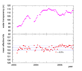 Upper figure shows the time variation of the measured water transparency (weighed by the Cherenkov spectrum) during SK-II. Lower figure shows the stability of the SK-II energy scale as a function of time. The absence of data points in late 2003 is from detector dead time due to an electronics upgrade.