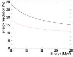Energy resolution as a function of total recoil electron energy of MC events. The red dashed line is SK-I.