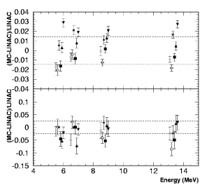 Top left: Deviation in energy scale between LINAC MC and data. Bottom left: differences in energy resolution between LINAC MC and data. Refer to Figure