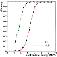 Trigger efficiency as a function of energy. The black dots are