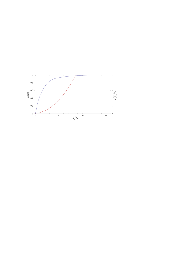(Color online) (Top) The minimized radial distribution function