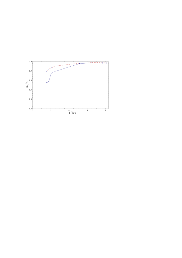 (Color online) The condensate fraction as a function of the inverse scattering length