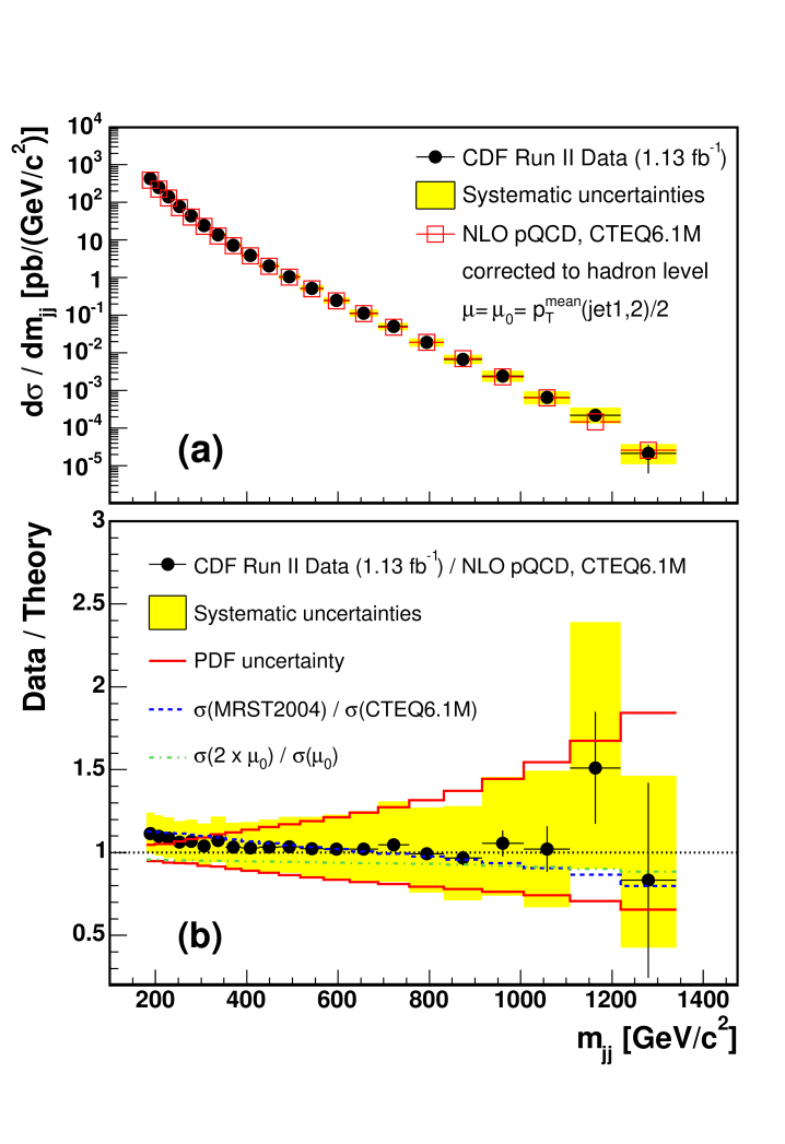 (a) The measured dijet mass spectrum for both jets to have