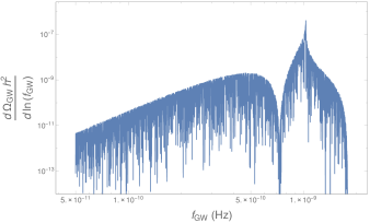 Gravitational wave abundance for an idealized delta function scalar spectrum peaked at the scale