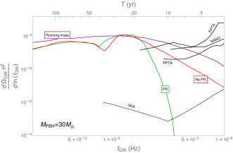 Gravitational wave abundance (envelopes) as a function of frequency assuming