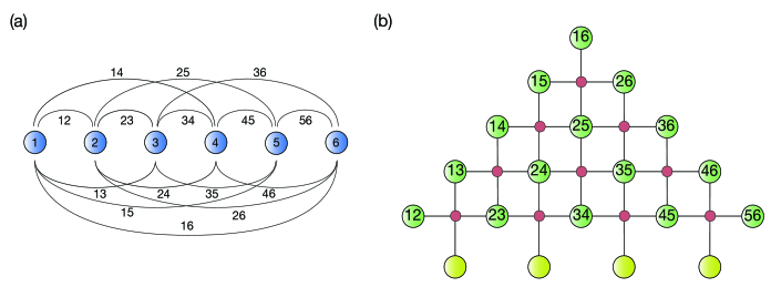 Illustration of the PAQC encoding technique. a) The system of spins for the spin-glass annealing paradigm with all-to-all Ising Interactions. Ising pair interactions are symbolised by lines and labeled by the coupled spins. b) The pyramid shaped, cubic lattice of spins of the PAQC scheme where the parallel or antiparallel alignment of spins