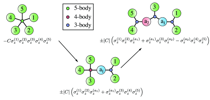 """(a) Example of the recursive decomposition of 5-body Ising constraints into a """"tree"""" of 3-body Ising constraints. The example starts with a plaquette of 5 qubits that interact via the 5-body Ising even parity constraint"""