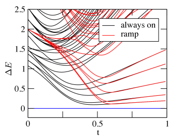 """Time-dependent spectrum of the """"always on"""" switching protocol (black) and a ramp of interactions (red) for a typical instance of"""