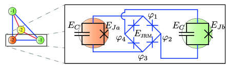 Illustration of the circuit diagram for the two-qubit building blocks of the quantum annealing processor. As all interactions are the same, this is the only required building block. Two Transmons with charging energy