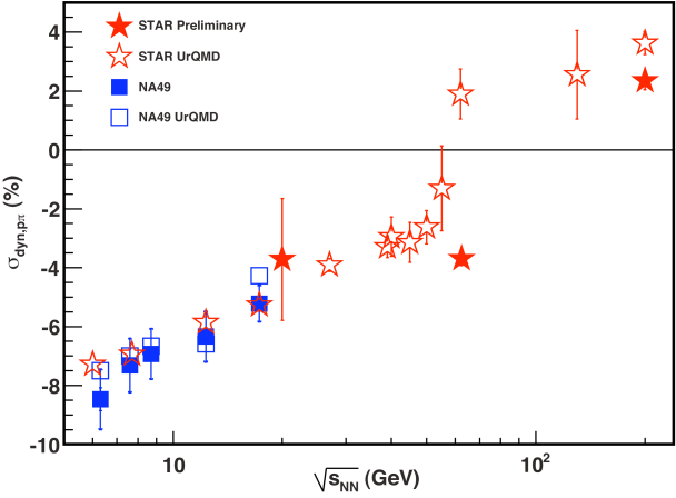 Comparison of the predictions of the UrQMD model to the experimental data for