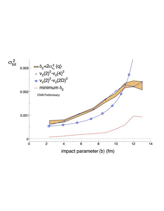 Lower bound estimates of the v