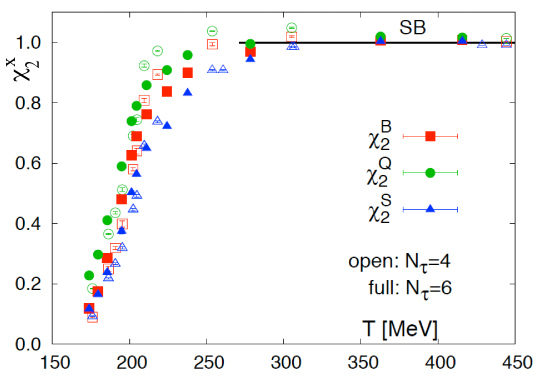 Quadratic fluctuations of baryon number, electric charge and strangeness. All quantities have been normalized to the corresponding free quark gas values and are for