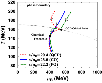 The QCD phase diagram showing hydrodynamical trajectories with and without a CP. The Solid line - Crossover transition, dash-dotted - first-order transition. dashed line with CP. From