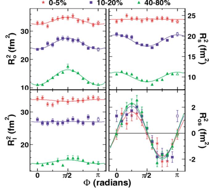 HBT radii relative to 2nd-order event plane, in Au+Au at 200 GeV