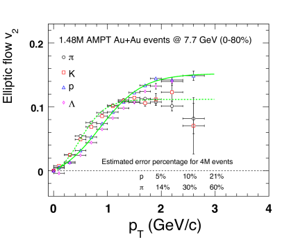 AMPT predictions of identified particle v