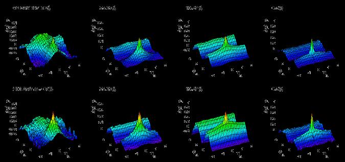 Pair density correlations for Au+Au collisions at