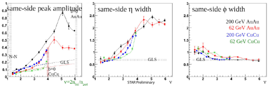 Preliminary fit parameters of the 2-D mini-jet Gaussian to the pair density correlations for Au+Au and Cu+Cu collisions at