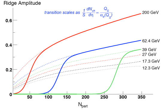 The un-triggered ridge amplitude as a function of N