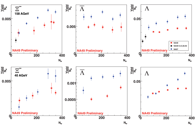 Comparison of the centrality dependence of