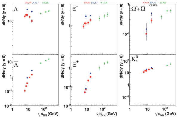 The energy dependence of strange particle and anti-strange particle yields at midrapidity (