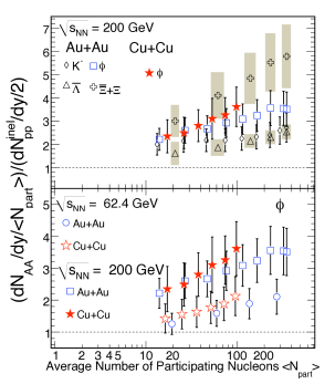 The measured enhancement of various strange particles in A+A compared to