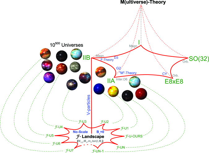 Contemporary perspective on the String Landscape and M-Theory, where we build the M(ultiverse)-Theory with the