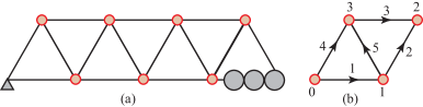 (a) The Warren Truss. This is an isostatic structure composed of equilateral triangles with
