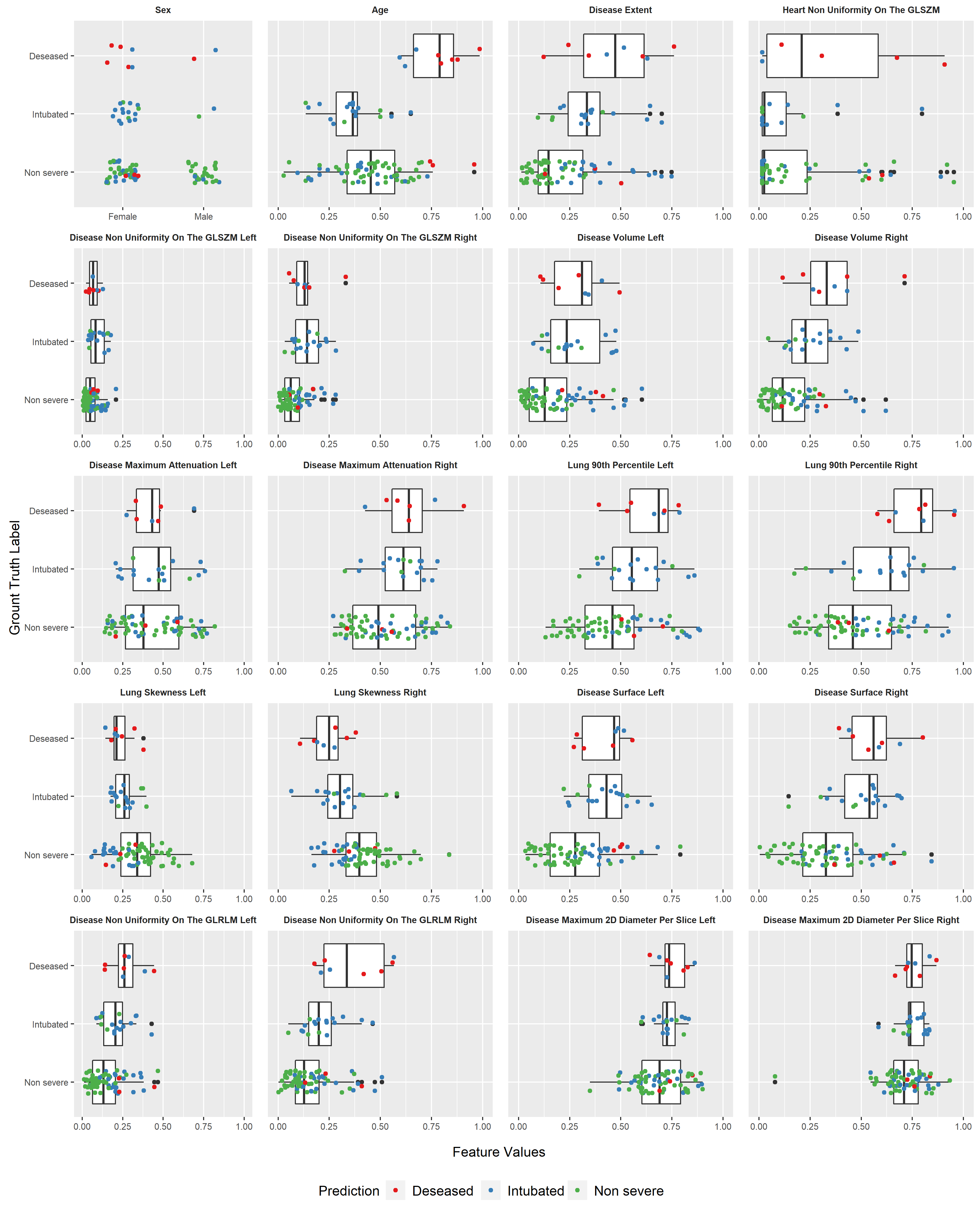 Boxplots of the selected features and their association with the predicted outcomes and ground truth labels.