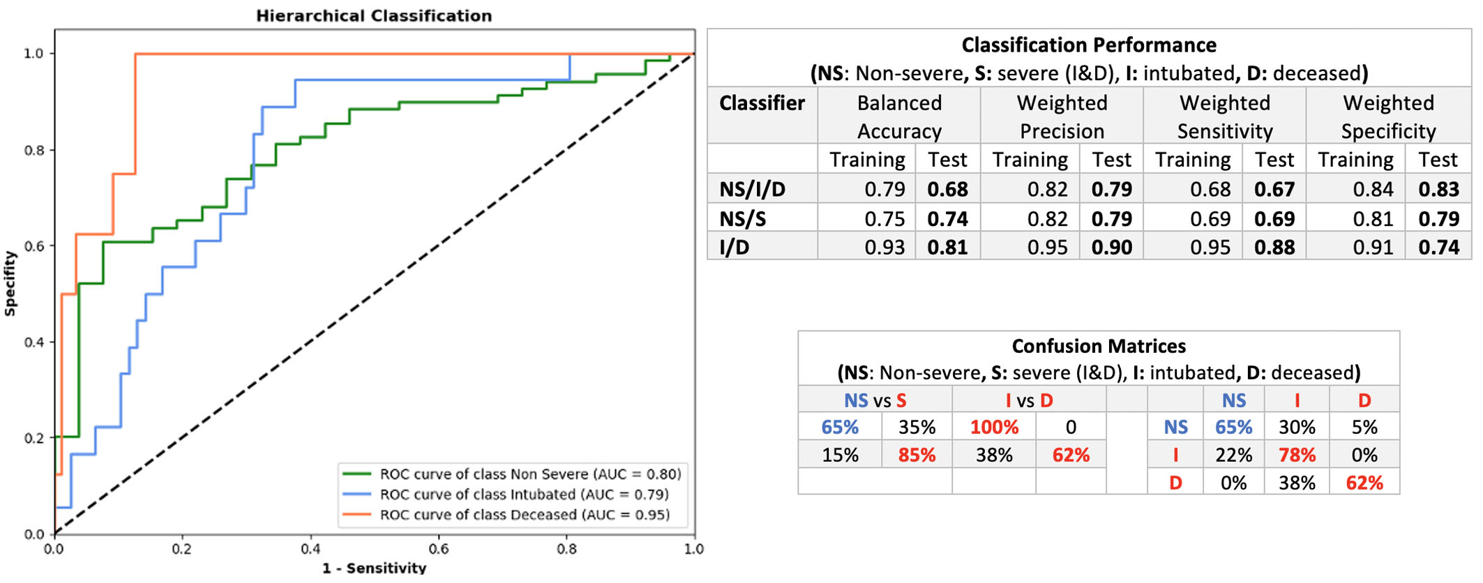 Classification performance of dual & aggregated classifiers with respect to the non-severe vs severe case, the intubated vs deceased case and the three classes. Sensitivity and confusion tables are presented with respect to the different classification problems.