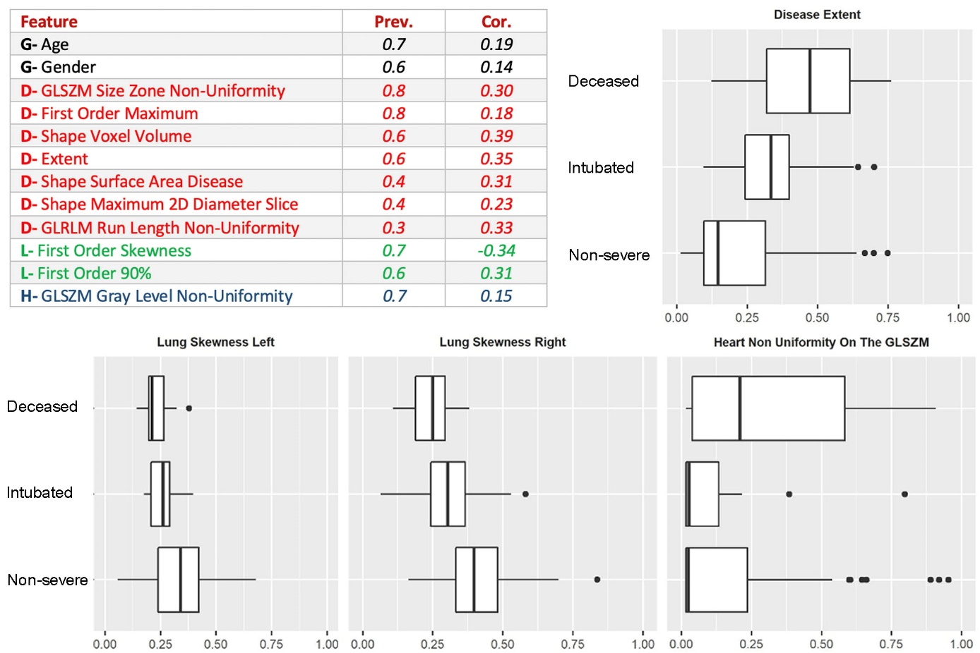 Discovery of – imaging-biomarkers through consensus. Generic variables (G: age, sex), disease related variables (D: extent, volume, maximum diameter, etc.), lung variables (L: skewness, etc.) as well as heart related variables (H: non-uniformity) have been automatically selected. The prevalence of the features as well as their distribution with respect to the different classes is presented for some of them, with rather clear separation and strong correlations with ground truth.