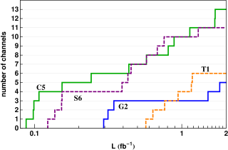 An exhibition of the rapid rise in the number of discovery channels vs integrated luminosity for four early discovery benchmarks given in Table(