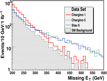 Left: Effective mass distribution (multi-jets100) of the four hardest jets for three benchmark models with strong signals in this channel: Chargino1 red (heavy) line, Chargino5 green (thin) line and Stau6 blue (dash-dotted) line. This signature is defined in Eq. (