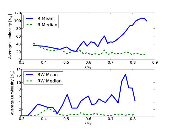 Mean and median stellar luminosity versus time for simulations with radiation. The top panel is the simulation without winds and the bottom panel is the simulation with winds.
