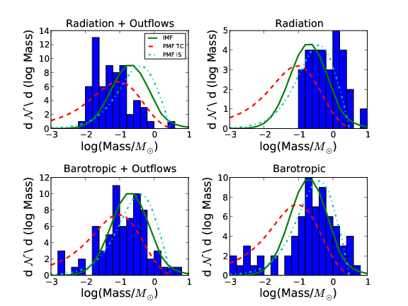 The mass function of all stars in each simulation are shown in blue histograms. The stellar IMF from