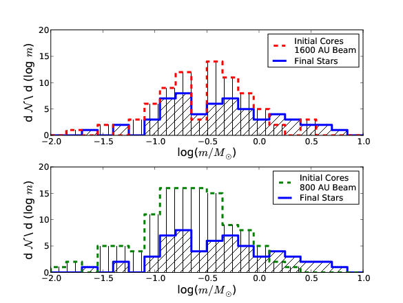Mass functions for both the initial cores found using clumpfind and for the final masses in stars. The y axis represents total counts and is not normalized. Top panel: cores found using a 1600 AU beam size. Bottom panel: cores found using an 800 AU beam size.
