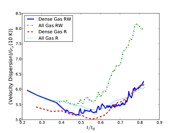 Time evolution of rms Mach number of dense gas and all gas with and without winds. Winds significantly raise the Mach number of the light gas, but do not strongly influence the dense gas turbulence.