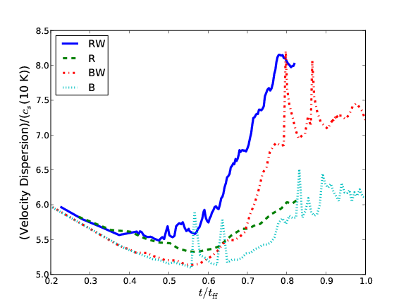 Time evolution of global rms Mach number for simulations with and without winds and with and without radiation. The turbulent energy in all simulations decays for half a global free fall time, at which point gravitational potential energy from stars is converted into kinetic energy, which raises the rms velocity. When winds are included, they contribute over twice as much energy as gravity itself.
