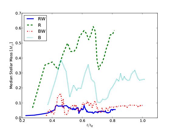 Median mass of stars as a function of time for the four simulations. The two cases with winds maintain low medians throughout the simulations. The case with radiation without winds (case R) is able to suppress fragmentation and new star formation largely stops as the original stars accrete mass.