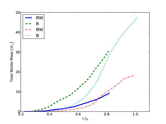 Total mass in stars as a function of time for the four simulations. The mass of the entire simulation domain is 180